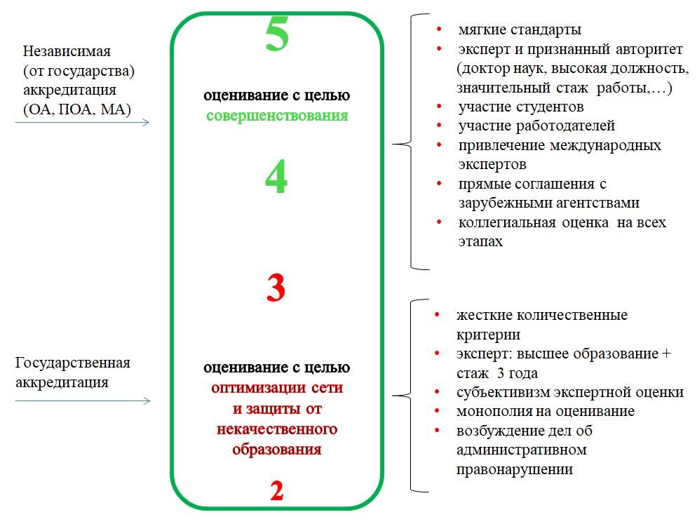 akkreditaciya-i-obuchenie