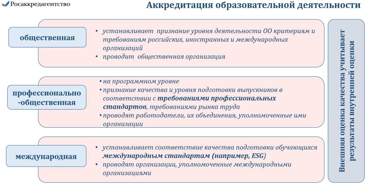 akkreditaciya-obrazovatelnoj-deyatelnosti