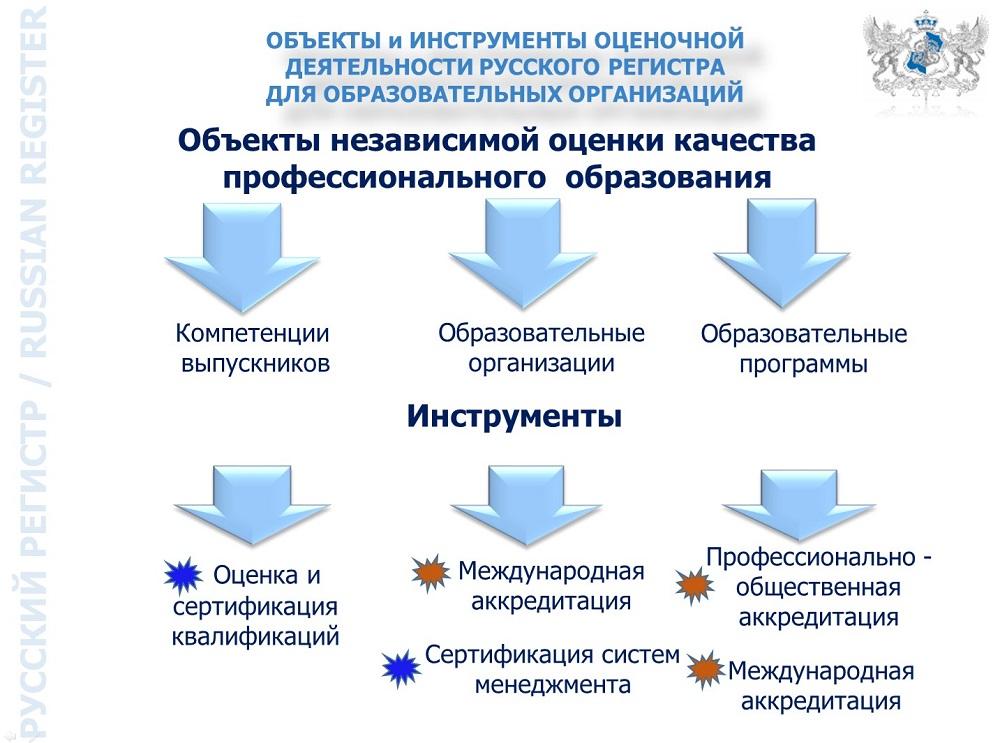 ocenka-russkogo-registra