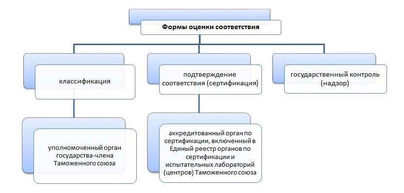 forma-ocenki-sertifikacii